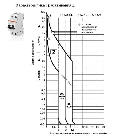 Таблица 2 времятоковые характеристика ав
